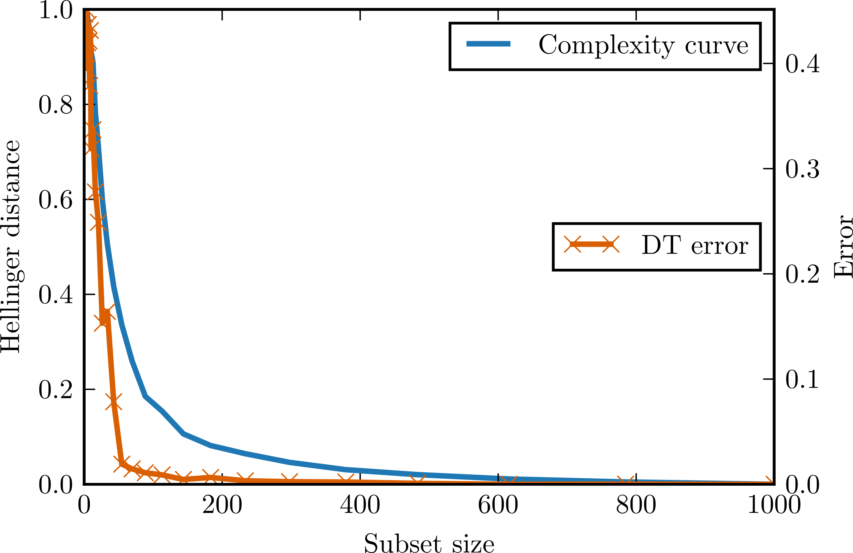 Complexity curve: a graphical measure of data complexity and