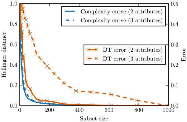 Complexity curve and learning curve of the decision tree on the chessboard data.