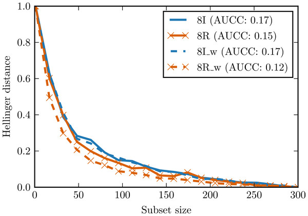 Complexity curves for whitened data (dashed lines) and not whitened data (solid lines).
