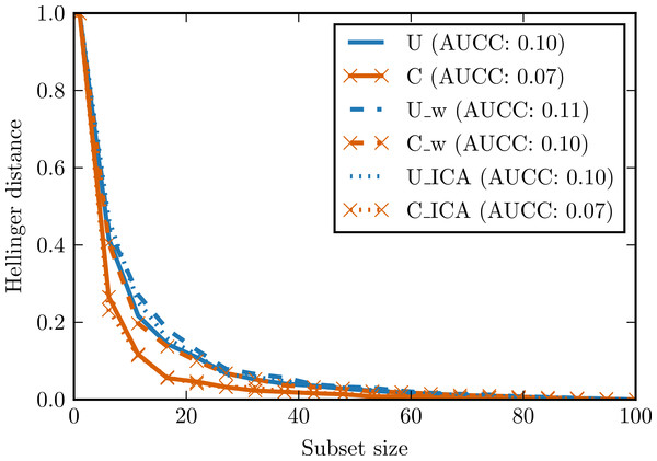 Complexity curves for whitened data (dashed lines), not whitened data (solid lines) and ICA-transformed data (dotted lines).