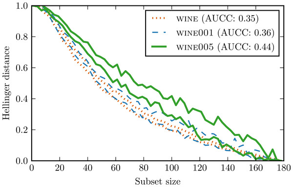 Complexity curves for wine and its counterparts with introduced outliers.