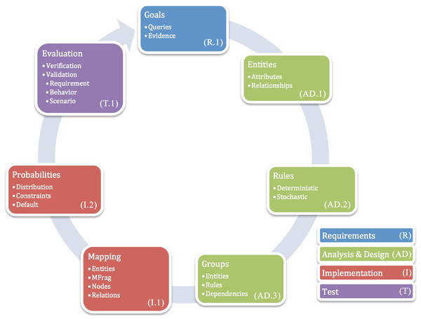 Probabilistic Ontology Modeling Cycle (POMC)—Requirements in blue, Analysis & Design in green, Implementation in red, and Test in purple.