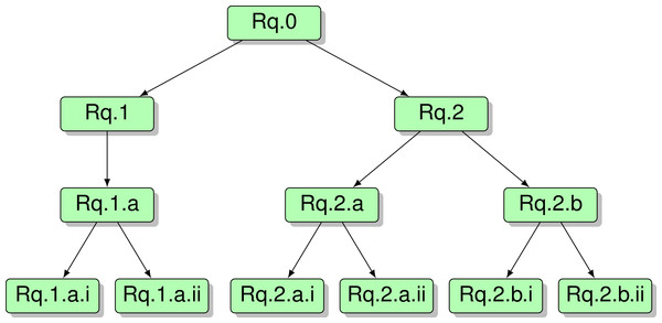 Specification tree for procurement model requirements.