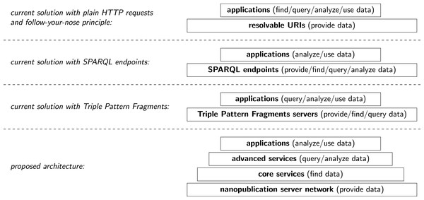 Illustration of current architectures of Semantic Web applications and our proposed approach.