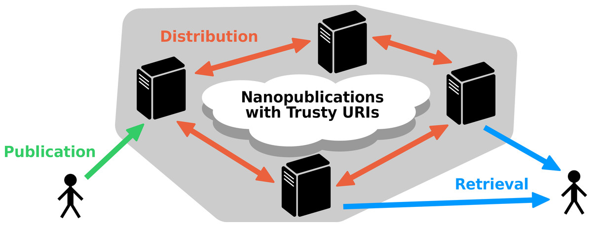 Decentralized provenance-aware publishing with