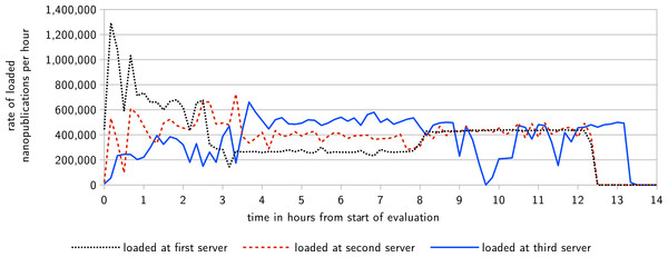 This diagram shows the rate at which nanopublications are loaded at their first, second, and third server, respectively, over the time of the evaluation.