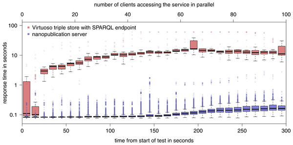 Results of the evaluation of the retrieval capacity of a nanopublication server as compared to a general SPARQL endpoint (note the logarithmic y-axis).