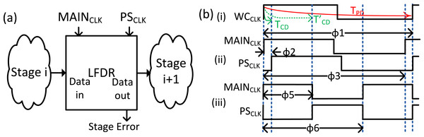 (A) Typical pipeline stage in a reliably overclocked processor (B) Illustration of aggressive MAIN and PS clocks for circuits with different contamination delays.