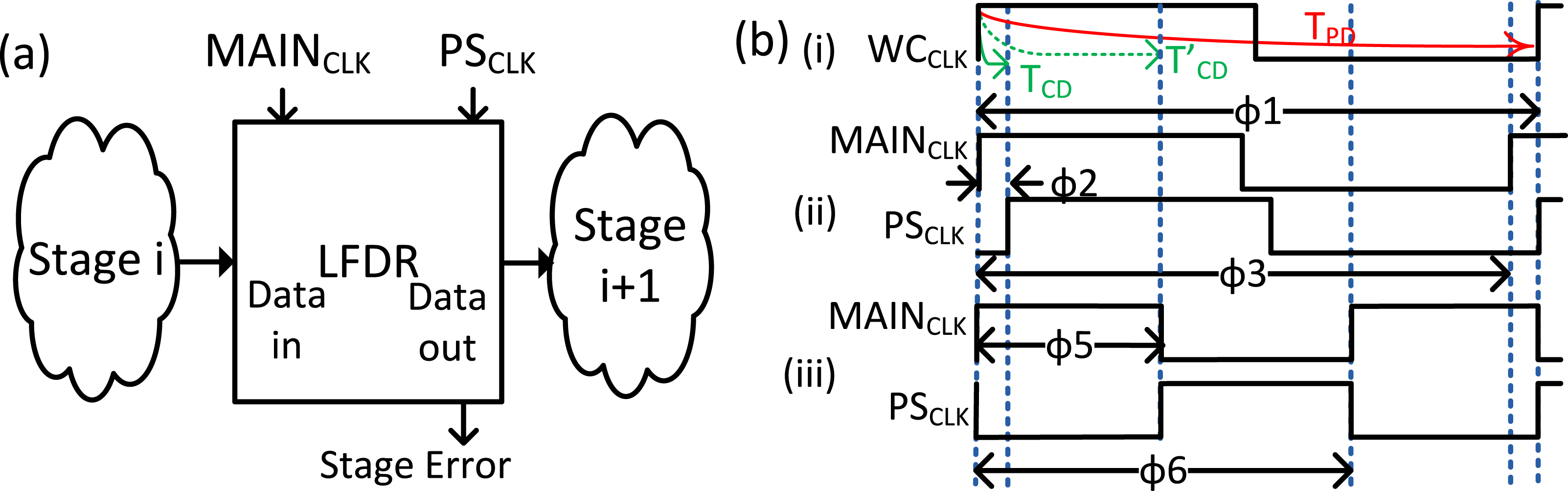 Managing Contamination Delay To Improve Timing Speculation And Simple Logic Circuit Eliminates Need For Lines In Figure 1 A Typical Pipeline Stage Reliably Overclocked Processor B Illustration Of Aggressive Main Ps Clocks Circuits With Different