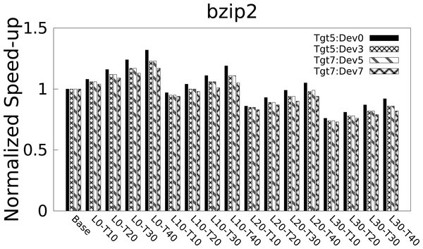 Normalized speed-up of bzip2 benchmark for different L and T configurations.