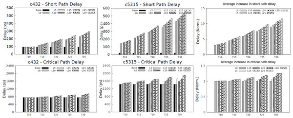 Charts showing increase in contamination (short path) delay and propagation (critical path) delay of circuits.