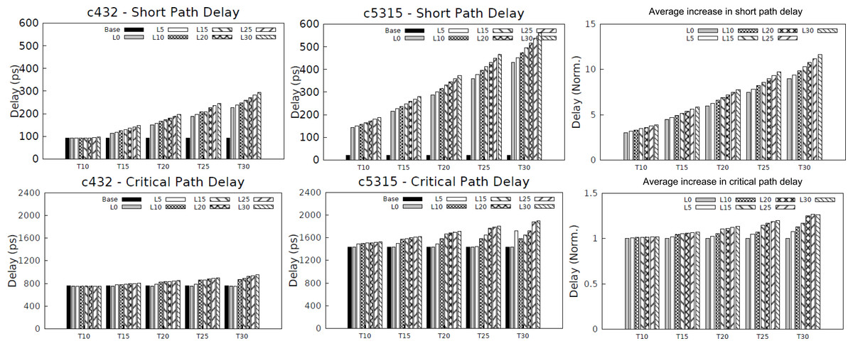 managing contamination delay to improve timing speculation