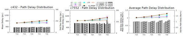 Average path delay distribution, in terms of mean and deviation.