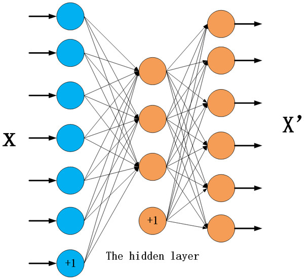 The basic structure of an autoencoder.