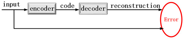 The training principle diagram of an autoencoder.