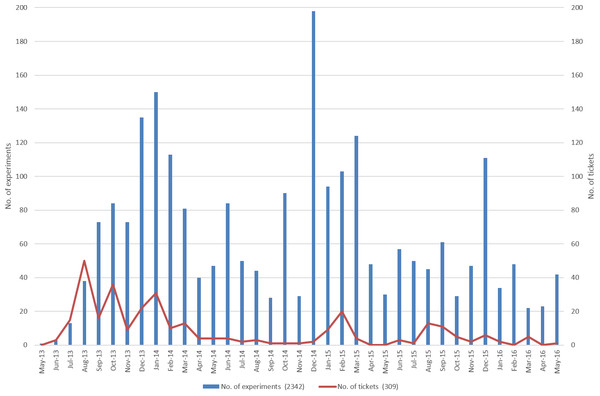 Overview of usage of the ELN and workload for the helpdesk over time.