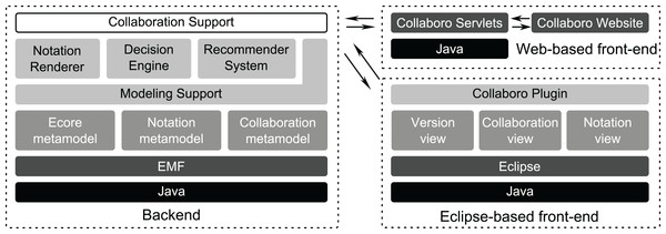 Architecture of Collaboro tool support.