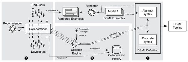 Collaborative development of DSMLs.
