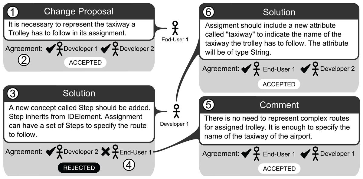 Collaboro A Collaborative Meta Modeling Tool Peerj