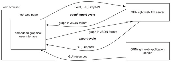 GRNsight architecture and component interactions.