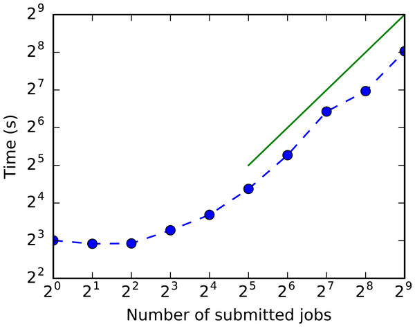 Run time versus number of concurrent jobs that use the HBase index.