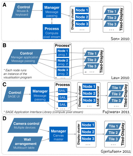 Systems design schematics from: (A) Son et al. (2010); (B) Lau et al. (2010); (C) Fujiwara et al. (2011); and (D) Gjerlufsen et al. (2011).