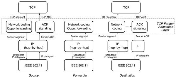 TCPFender design scheme.