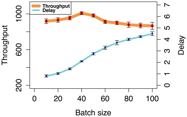 Throughput and delay for different batch sizes.