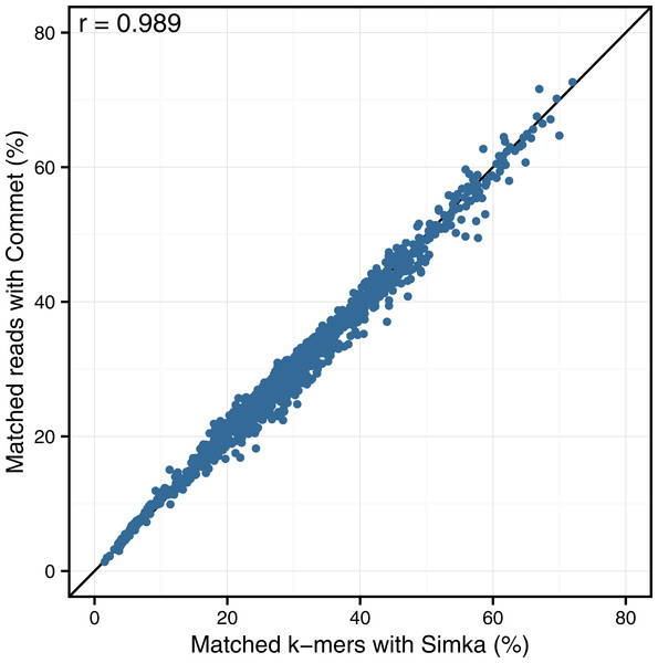 Comparison of Simka and Commet similarity measures.