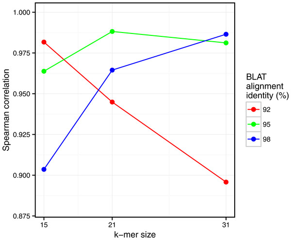 Comparison of Simka and BLAT distances for several values of k and several BLAT identity thresholds.