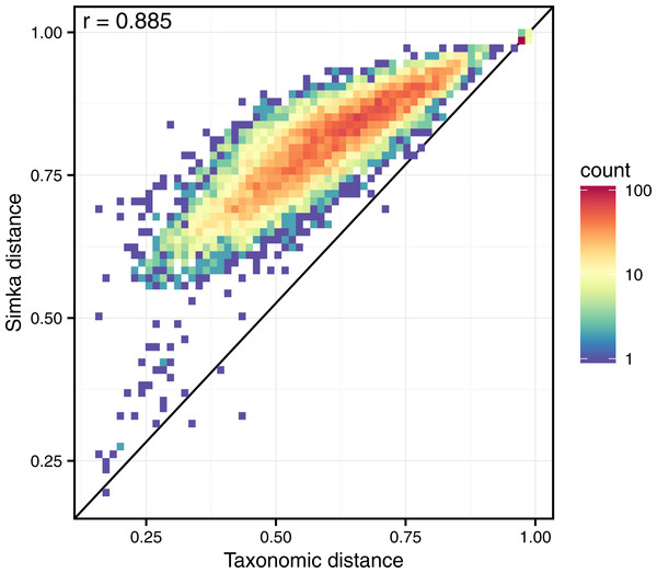 Correlation between taxonomic distance and k-mer based distance computed by Simka on HMP gut samples.