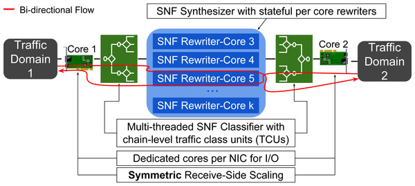 An overview of SNF running on a machine with k CPU cores and 2 NICs.