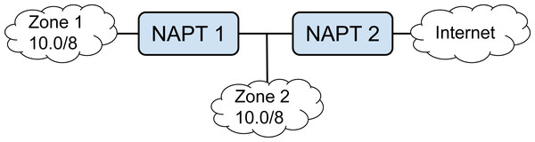 Example of stateful NAPT chains, where two zones share the same IPv4 prefix.