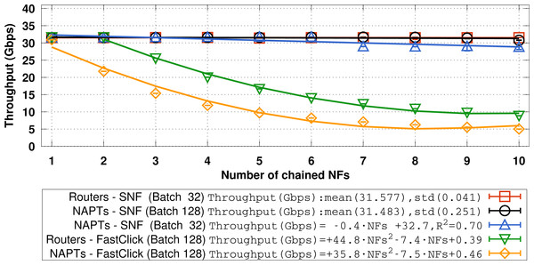 Throughput (Gbps) of chained routers and NAPTs using (i) FastClick and (ii)SNF versus the numbers of chained NFs (60-byte frames are injected at 40 Gbps).