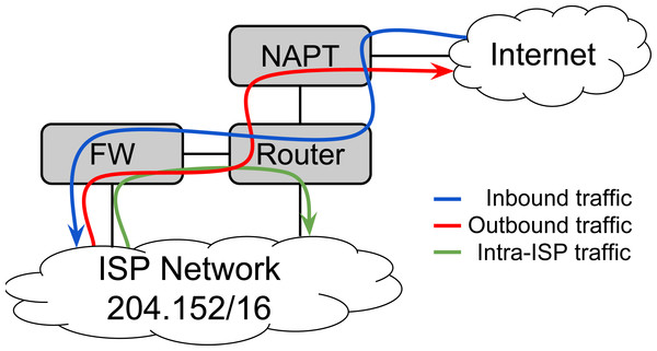 An ISP's service chain that serves inbound and outbound Internet traffic as well as intra-ISP traffic using three NFs.