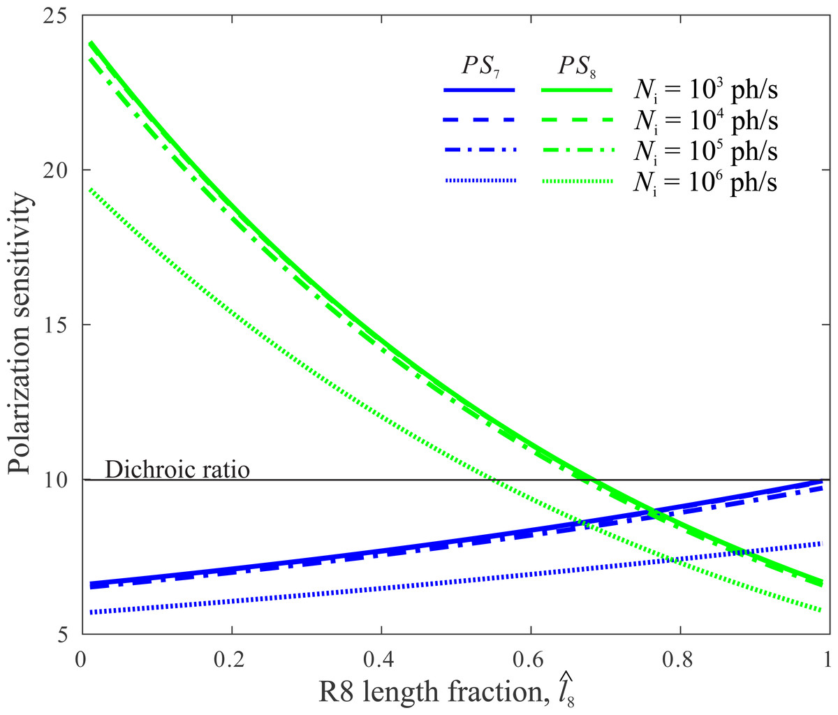 Optimizing The Use Of A Sensor Resource For Opponent Polarization Pin Diode Limiter Circuit Simulator On Pinterest Sensitivities R7 And R8 Ps7 Ps8 Depend Division Crp