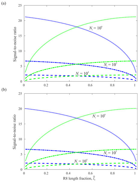 SNR in R7 (blue) and R8 (green) as a function of the fraction of the CRP occupied by R8,                                                   $\hat {{l}_{8}}$                                                                                                                                                                                                   l                                                                                                                  8                                                                                                                                                                        ˆ                                                                                                          , calculated for a CRP of fixed length l=100µm at three light levels, Ni.