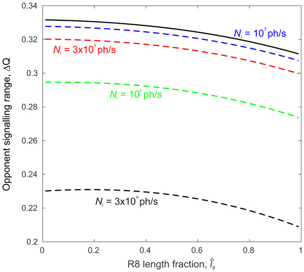 Polarization-opponent unit's signal range, ΔQ, is largest when the R8 length fraction,                                                   ${\hat {l}}_{8}$                                                                                                                                                                                                   l                                                                                                                   ˆ                                                                                                                                                                       8                                                                                                          , is vanishingly small and, without transduction unit saturation (solid curve) does not depend on incident photon flux, Ni.