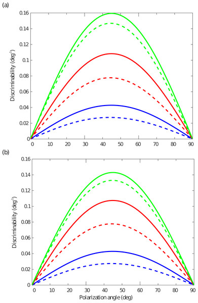 Discriminability as a function of polarization angle, θ, for light with degree of polarization d=0.1, at three incident photon fluxes, Ni.