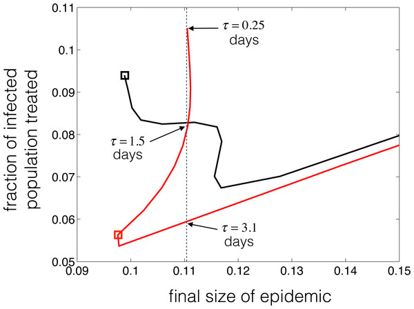 Illustration of the parametric curves (F(τ), e−γτF(τ)) for the epidemic final size and the fraction of infected population treated, with τ as an independent variable.