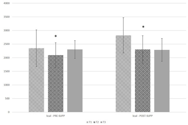 Self-reported kcal intake in pre-exercise supplementation (PRE-SUPP) and post-exercise supplementation (POST-SUPP) groups.