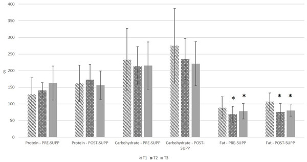 Self-reported macronutrient intake in pre-exercise supplementation (PRE-SUPP) and post-exercise supplementation (POST-SUPP) groups.