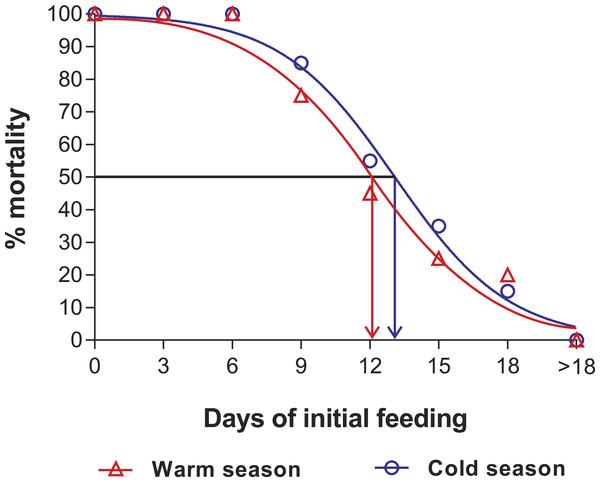 Sigmoidal dose-response curves—PRS experiments.