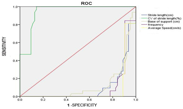 The ROC curve.