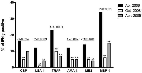 Proportion of individuals with positive IFN-γ responses to P. falciparum antigens in April 2008, October 2008 and April 2009.