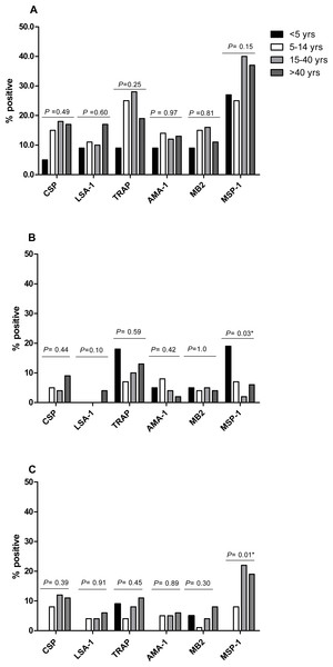 Proportion of individuals with positive IFN-γ responses to the P. falciparumantigens CSP, LSA-1, MB2, TRAP, AMA-1, MB2 and MSP-1 across ages in April 2008 (A), October 2008 (B) and April 2009 (C).