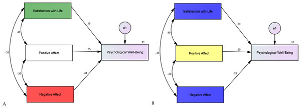 Structural equation modelling showing all correlations for (A) Italian (N = 255) and (B) Swedish adolescents' (N = 275) subjective well-being and psychological well-being, along the standardized parameter estimates.