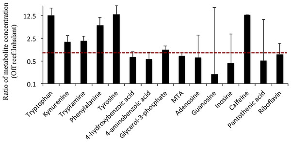 Average (±SD) ratios of metabolite concentrations of off reef and inhalant seawater samples (off reef/inhalant).