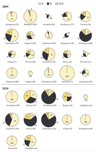 Symbiodinium clade distribution corals genera in 2009 and 2010.