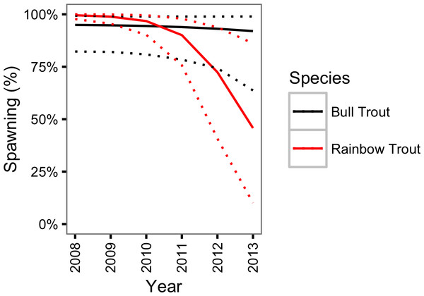 Estimated probability of spawning for a 800 mm Bull Trout and Rainbow Trout by year.